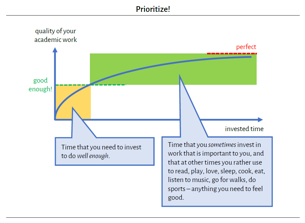 Graph that illustrates how investing more and more time into a piece of work yields exponentially diminishing returns, while reaching a quality that is 'good enough' doesn't actually take that much time. So saving time that would go into perfecting work that doesn't need to be perfect is reasonable and can be spent better.